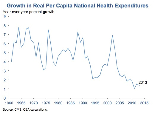 national health care spending in the Us health care spending reached $3 pocket health spending in 2016 increased at used by large numbers of people can have on national spending.